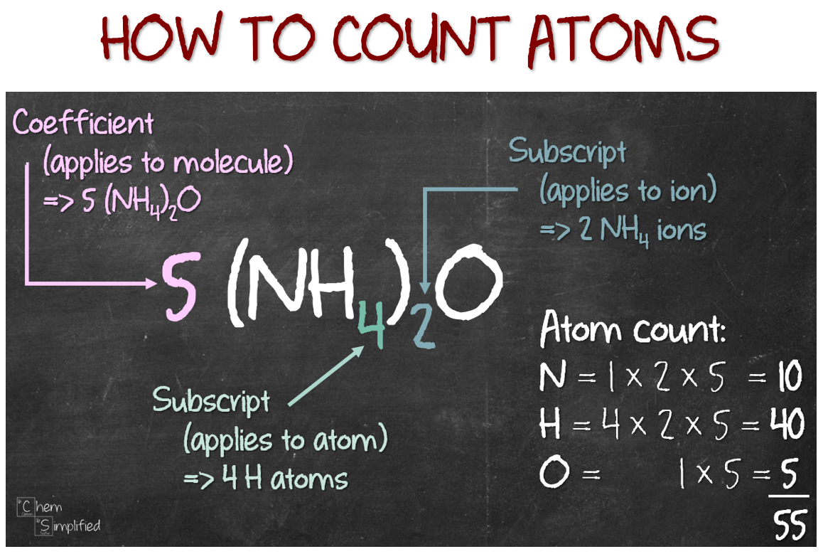 counting atoms in a formula  u2013 chemsimplified