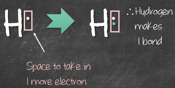 Explanation why hydrogen makes 1 bond