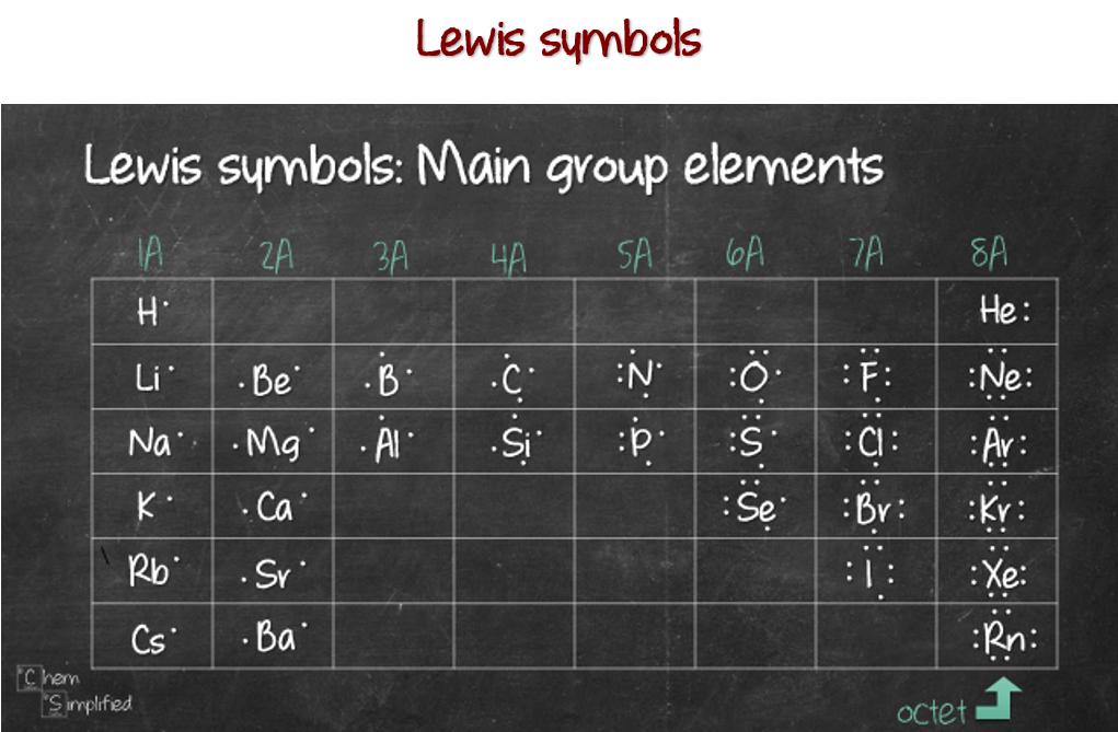 Lewis symbols for main group elements