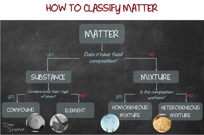 Flow chart for classification of matter
